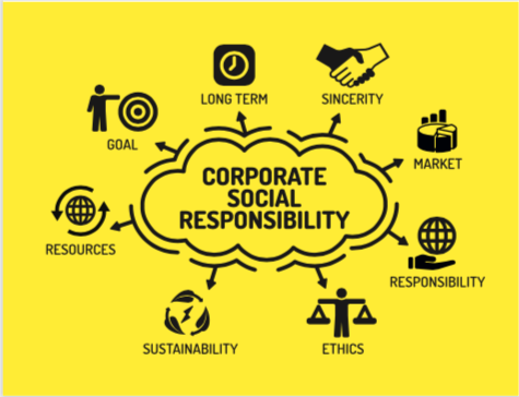 Defining Corporate Social Responsibility